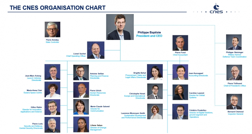 The CNES Organisation Chart